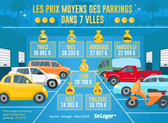 prix moyen des parking dans 7 villes françaises
